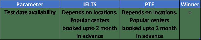 test date availability PTE IELTS comparison