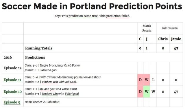 smip-predictions