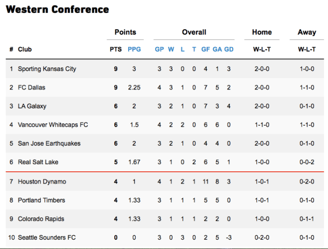 Week 4 Western Conference standing: 6 - Supporter's Shield Standing: 9 - MLS Power Ranking: 2