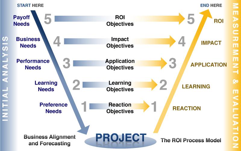 ROI Institute V Model