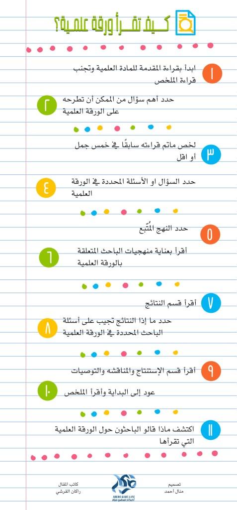 انفوجرافيك ملخص للمقال