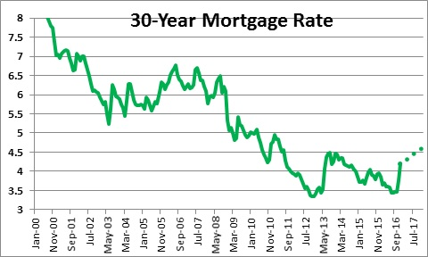 Who Has the Best Mortgage Interest Rates in 2018? | PT Money