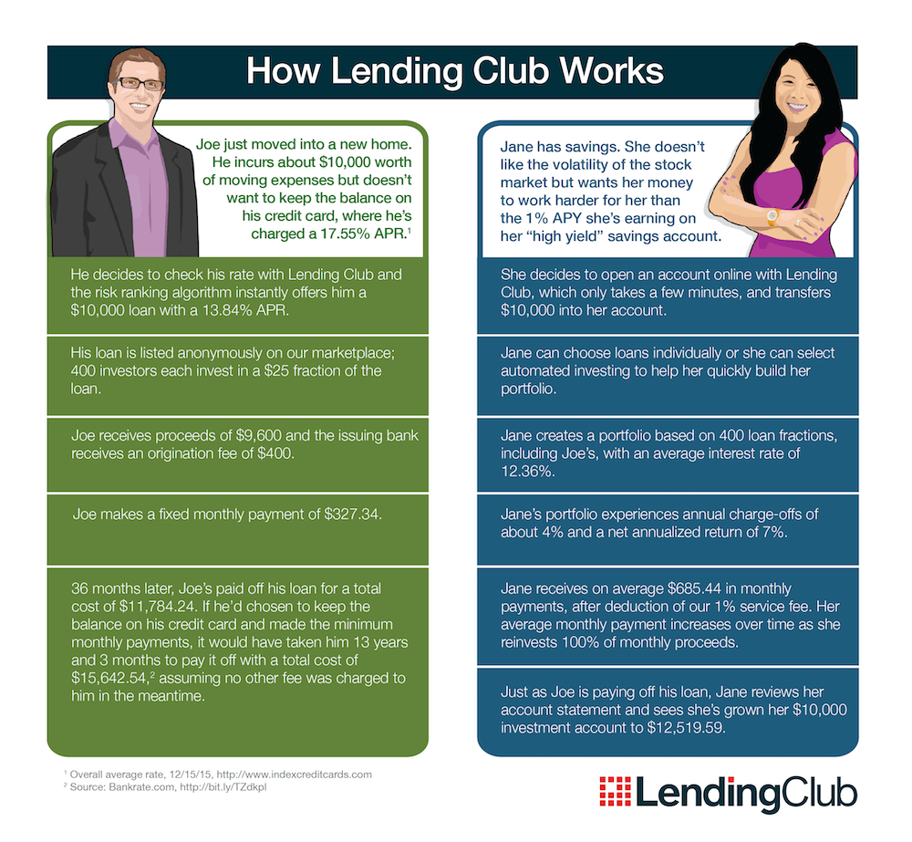 Invest in Lending Club