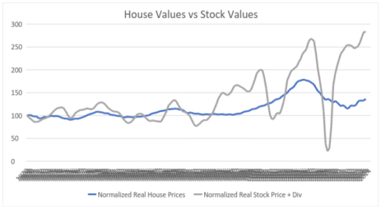 Home Values vs Stock Values