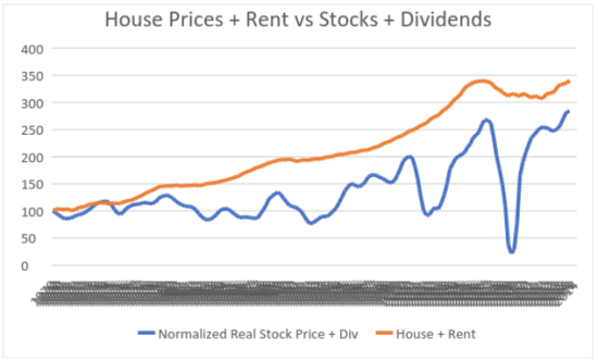 House Prices and Rent vs Stocks and Dividends