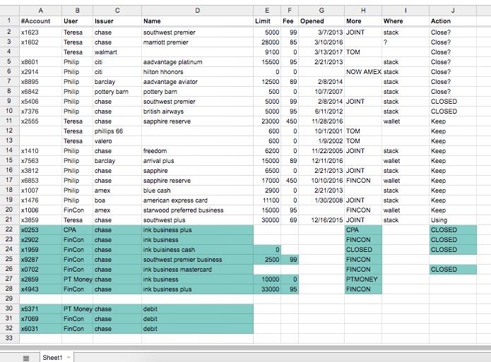 Credit Card Tracking Spreadsheet Full List