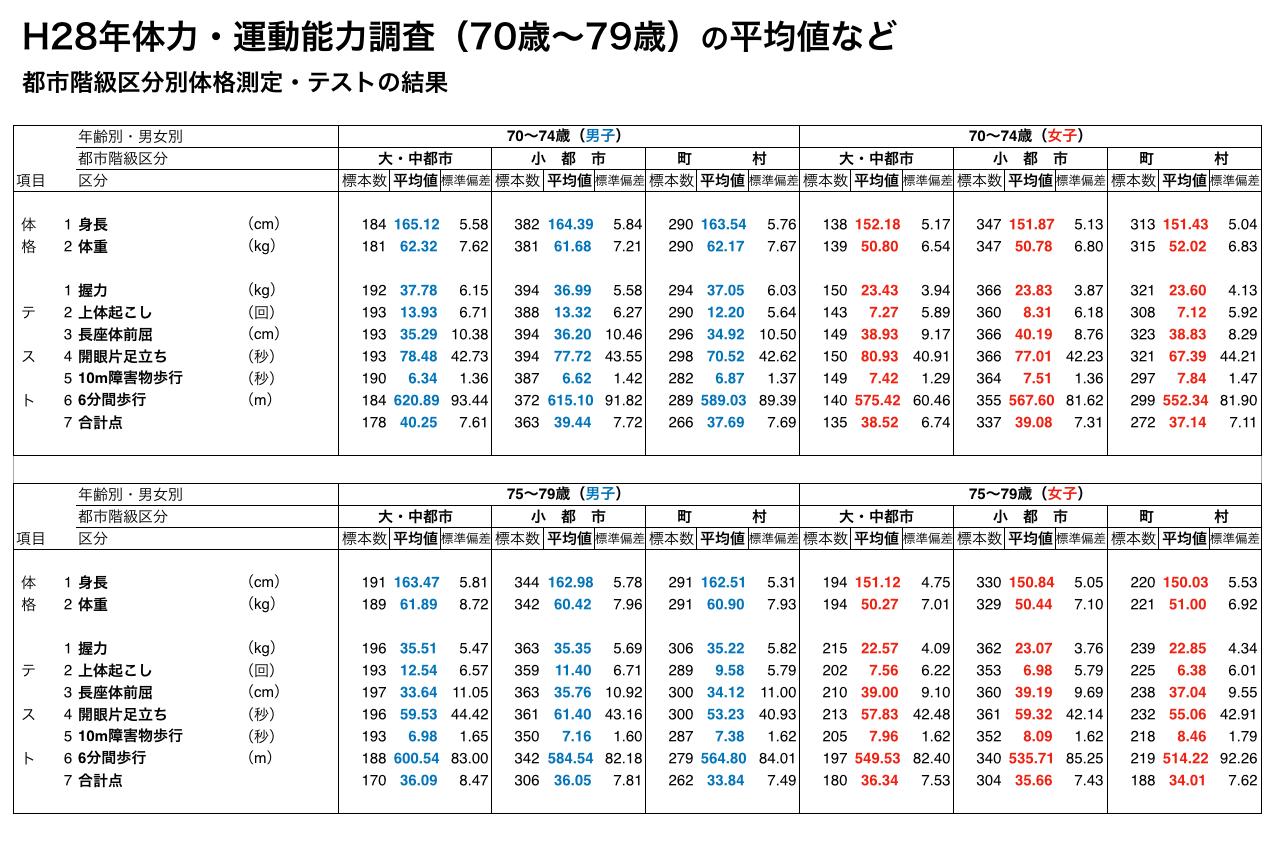 H28年体力・運動能力調査(70歳〜79歳)の平均値など 都市階級区分別