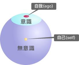 ego-self