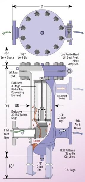 Series R50 coalescing pipeline filters
