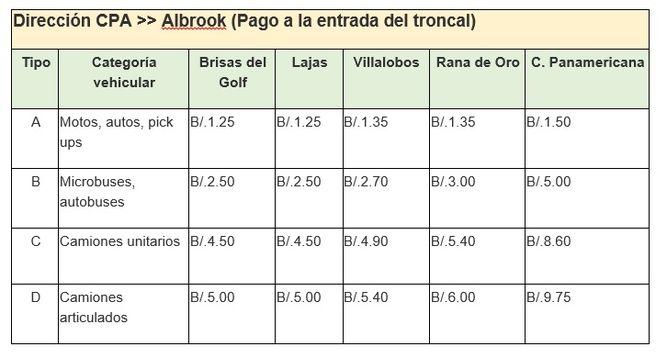 Tarifas-tramo-Corredor-Norte-denominado_5468775