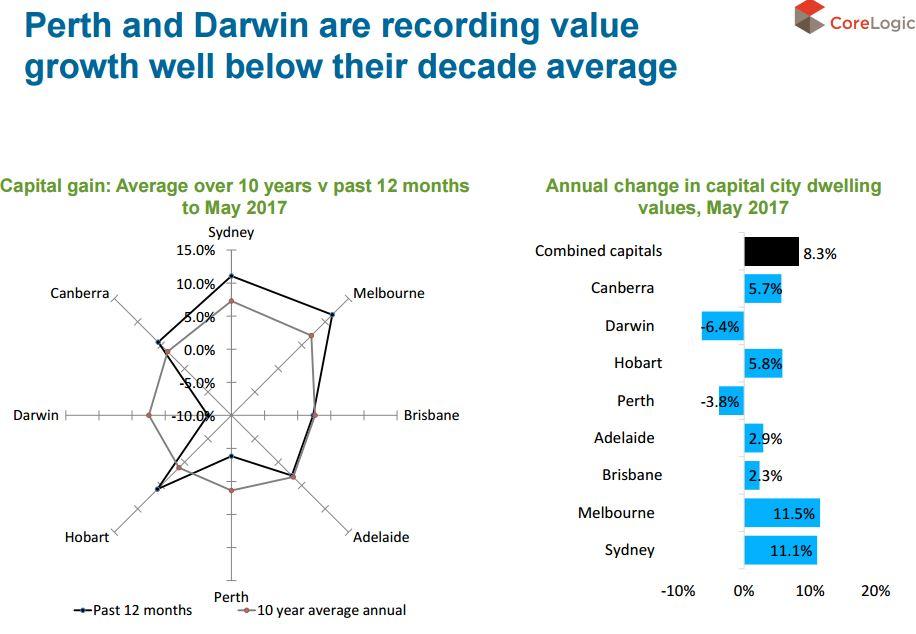 Perth & Darwin value