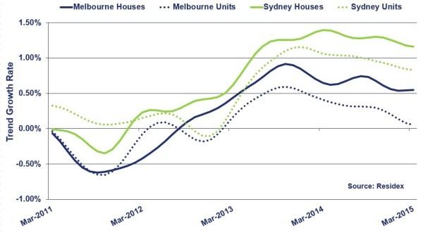 Market Update: Melbourne housing market steps up