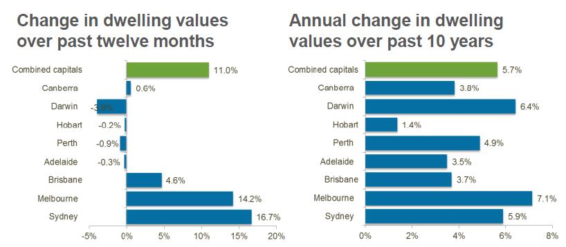 Sydney property values 2