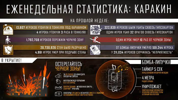 Еженедельная статистика в PUBG: карта Каракин