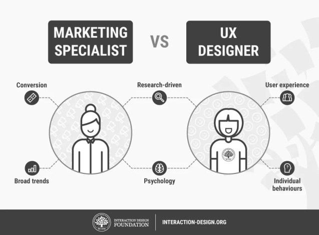 How to Change Your Career from Marketing to UX Design How to Change Your Career from Marketing to UX Design BY TEO SIANG   3 MONTHS AGO 302 SHARES 186 93 23 There are a few good reasons why you might want to change your career from marketing to UX design. First, there's the pay—sources like UXDesignerSalaries(1) show that UX designers are paid a fairly handsome salary across the world (even as high as $97k in Switzerland). Furthermore, according to recuiting and HR company Brazen(2), UX design is the number one demand profession in the design field. Third, research by DMI(3) shows that companies that invest in UX design boost their bottom line by up to 228% over those which don't. Then there's also the sense of fulfilment of working under the hood to build a great product that users desire, rather than working to sell a product to the target consumer.Whatever your reasons for making the switch, the large overlap between marketing and UX design makes the transition that much easier—especially if you have an excellent resource to guide you (hint: like the one you're reading right now). Let's start off with a brief explainer of what exactly user experience entails.  What is User Experience and User Experience Design?  User experience, or UX, is a user's experience of using a product. That sounds simple enough, doesn't it? Well, UX design is the process by which we understand what users want and need, and incorporate that into product design to deliver greater user experiences—and that's the complex part.  UX design begins with user research. User interviews, surveys, and focus groups are a few techniques a UX designer might use to get a clear picture of a user's needs and desires. These research then feed into a design and development phase to create a product that satisfies a user's needs. What happens next is more research: usability testing, user testing, etc. to see if user behaviours of using the product fall in line with expectations. Results of the research then