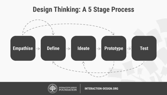 IDF Design Thinking 5 Stage Process