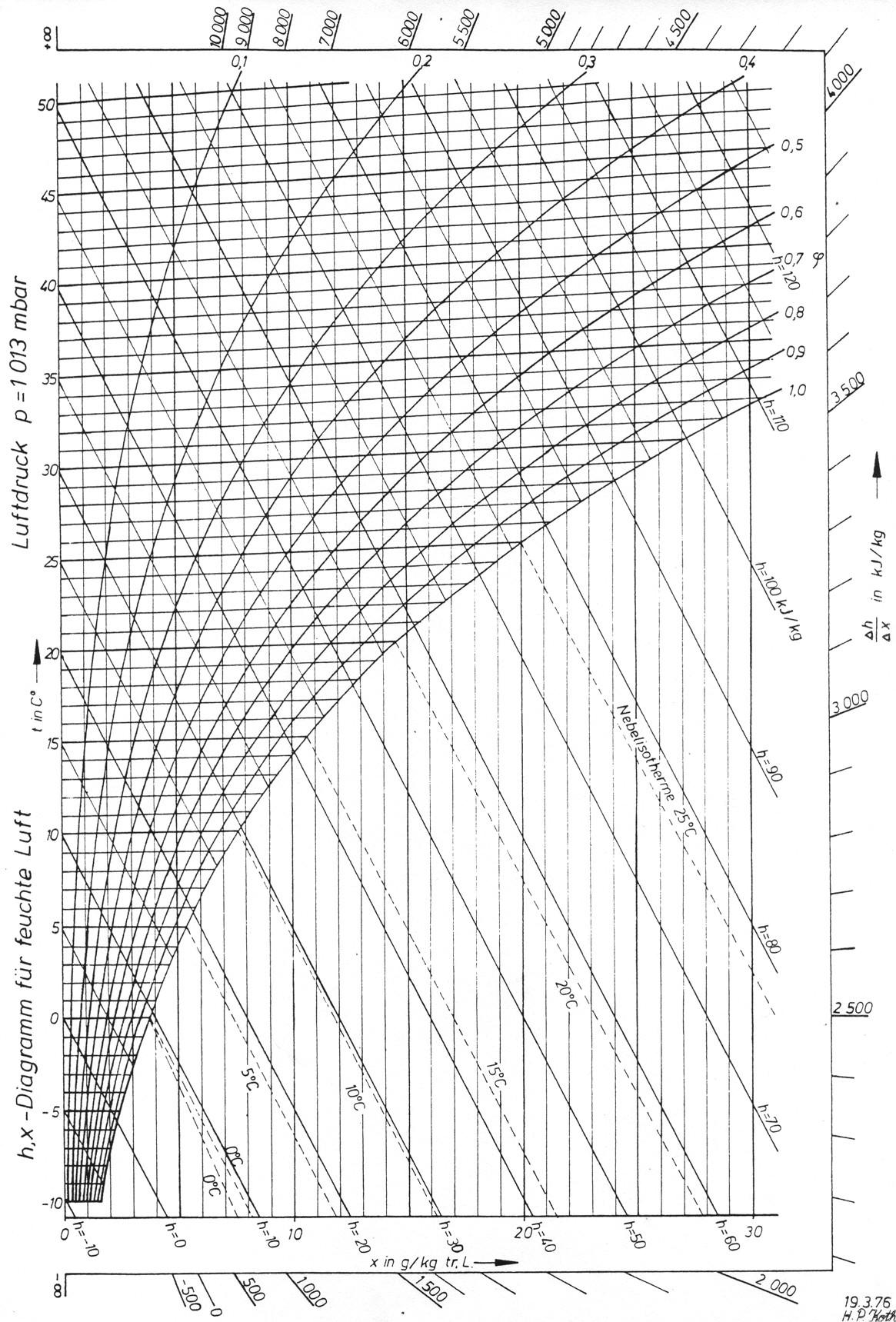 Mollier H X Diagramm Als Bild Mollier H X Diagramm Fa
