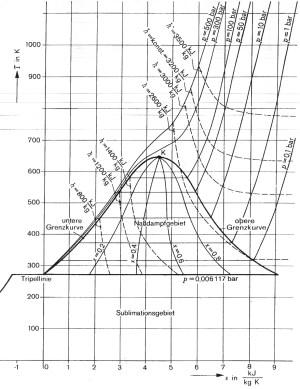 Index of ~wseifertlmrthermoBilderThermoTheorie