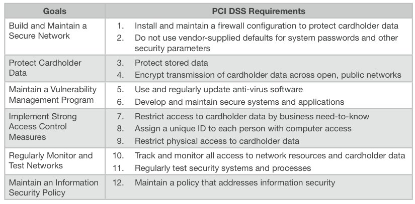 Web Application Security Standards