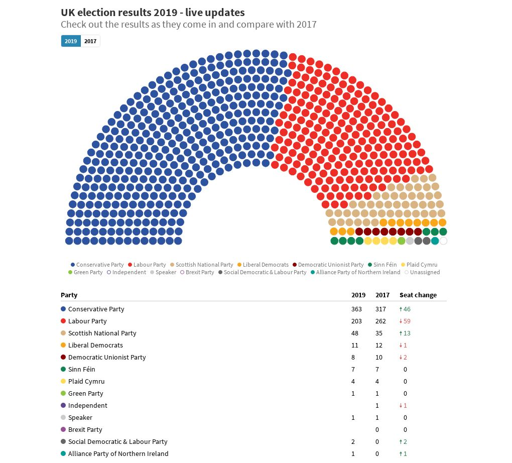 Live Uk Election Results 2019 Flourish