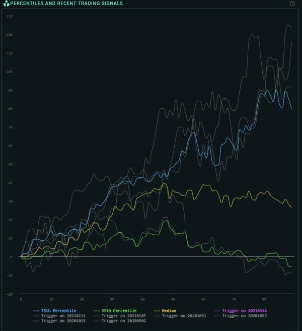 FCX percentile returns