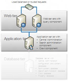SharePoint 2013–Requisitos de Hardware e Software (1/2)