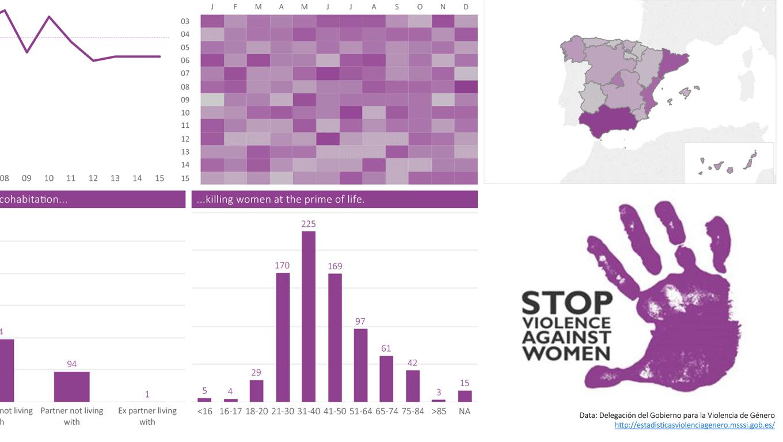 Domestic Violence In Spain