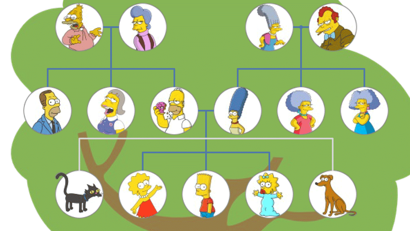 The Simpsons Family Tree