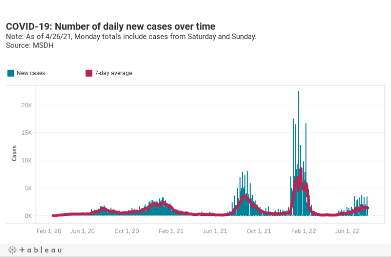 COVID-19: Number of daily new cases over timeNote: New cases are no longer being reported on weekends Source: MSDH