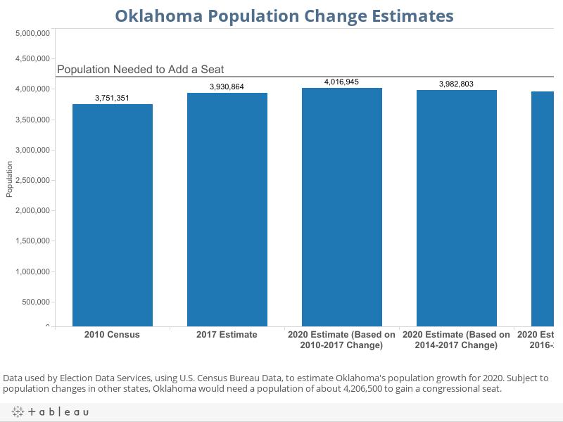 Oklahoma Population Change Estimates