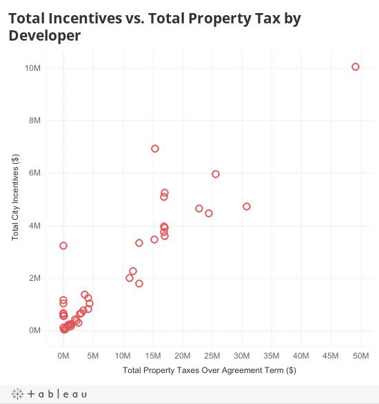 Incentives by Developer