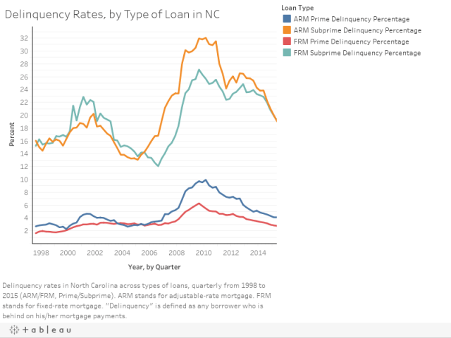 1 rss - Delinquency Rates Across Loan Types