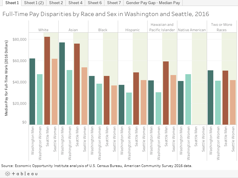 Full-Time Pay Disparities by Race and Sex
