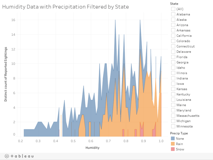 Humidity Data with Precipitation Filtered by State