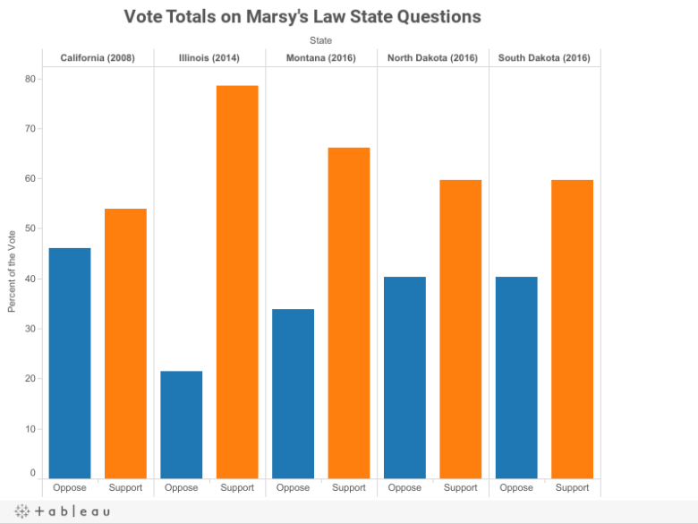 Vote Total on Marsy's Law State Questions