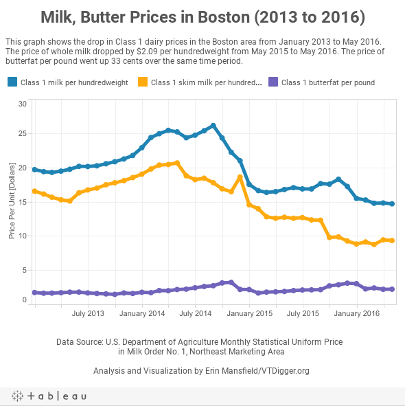 Milk, Butter Prices in Boston (2013 to 2016)