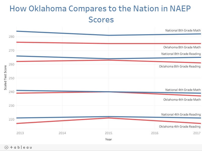 How Oklahoma Compares to the Nation in NAEP Scores