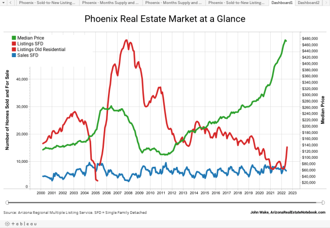 Phoenix Real Estate Market at a Glance