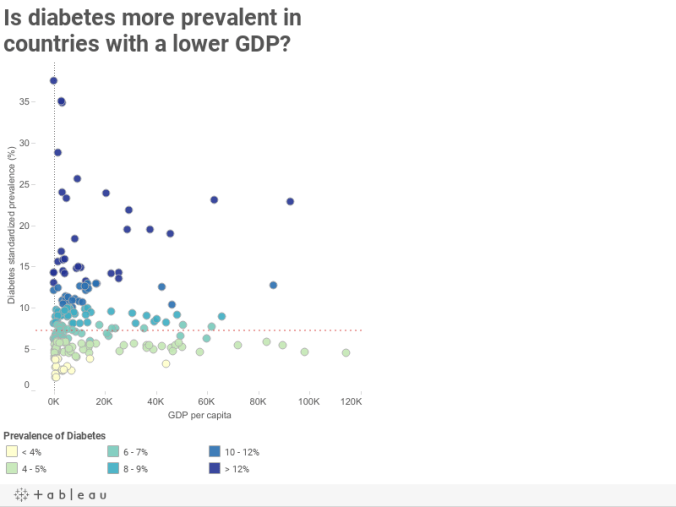 Is diabetes more prevalent in countries with a lower GDP?