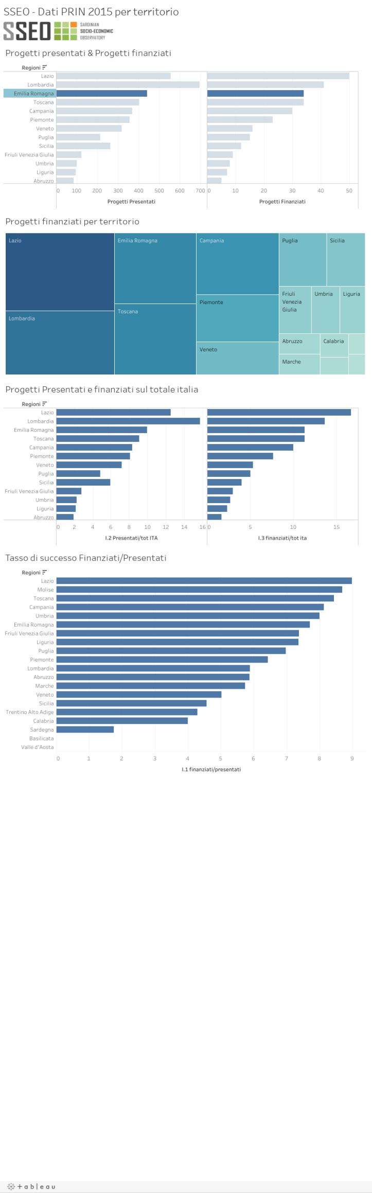 SSEO - Dati PRIN 2015 per territorio