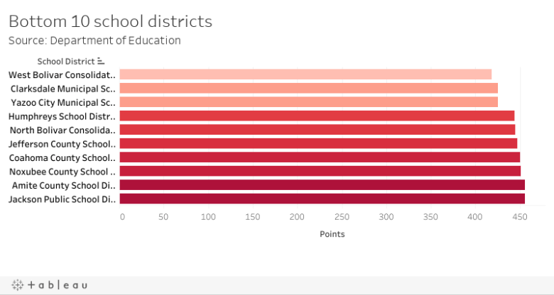 Bottom 10 school districtsSource: Department of Education
