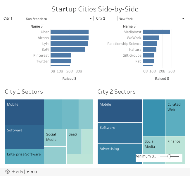 Startup Cities Side-by-Side