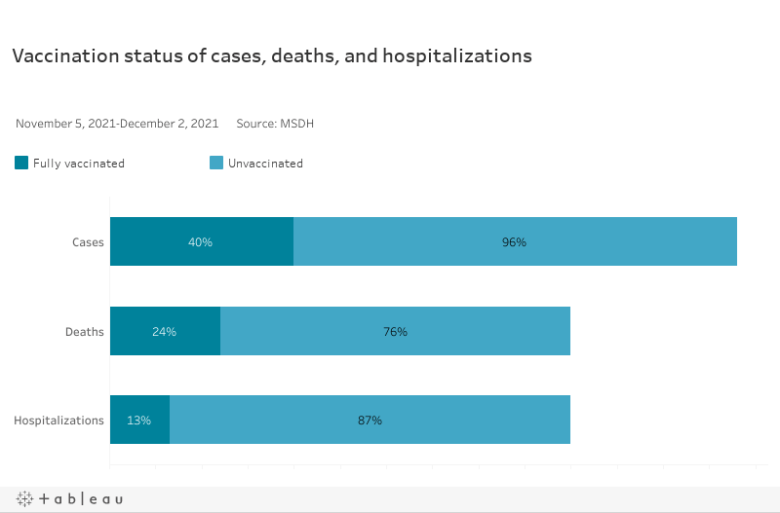 Vaccination status of cases, deaths, and hospitalizations
