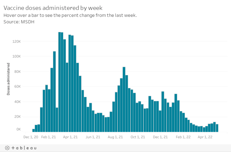 Vaccine doses administered by weekHover over a bar to see the percent change from the last week. Source: MSDH