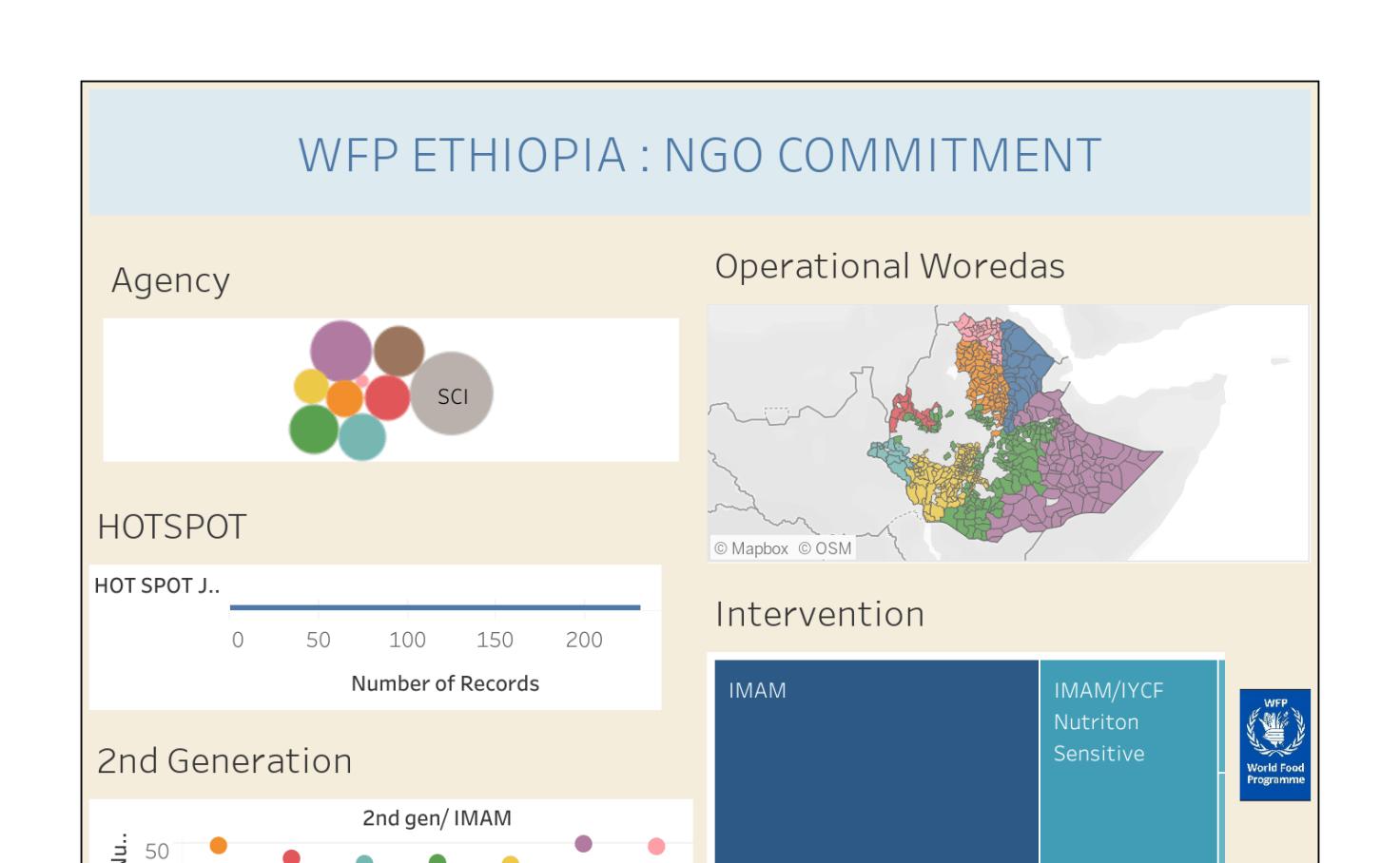 Wfp Ethiopia Ngo Commitment Worksheet
