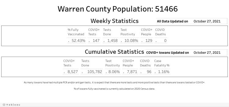 Snapshot Warren