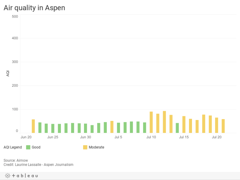 Air quality in Aspen