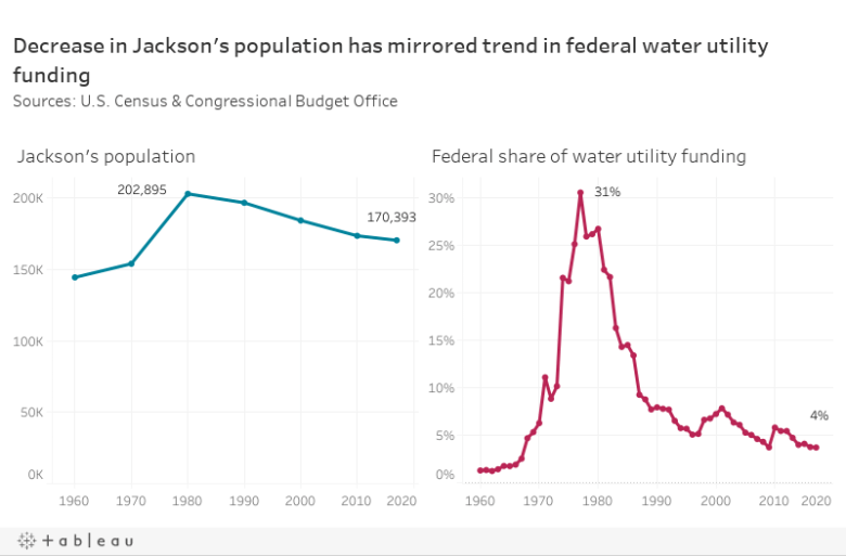 Decrease in Jackson's population has mirrored trend in federal water utility fundingSources: U.S. Census & Congressional Budget Office