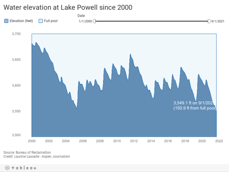Water elevation at Lake Powell since 2000