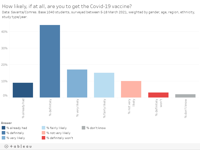 How likely, if at all, are you to get the Covid-19 vaccine?Data: Savanta/Comres. Base 1040 students, surveyed between 5-18 March 2021, weighted by gender, age, region, ethnicity, study type/year.